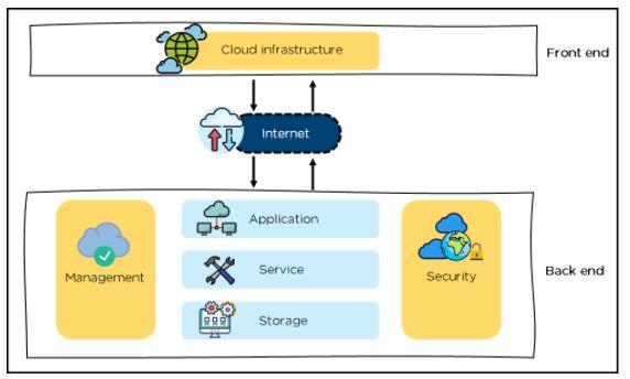 Cloud Computing : architecture