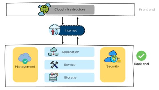 Cloud Computing : Backend Architecture