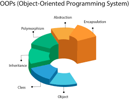 What is Object Oriented Programming (OOPs)??