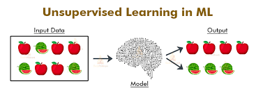 Role of Machine Learning in Real World