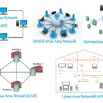 What are the types of Computer Network??